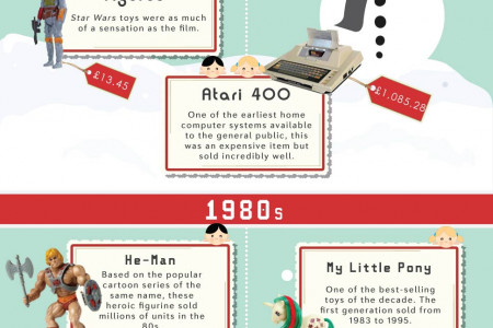 The Financial Evolution Of The Christmas Gift Infographic
