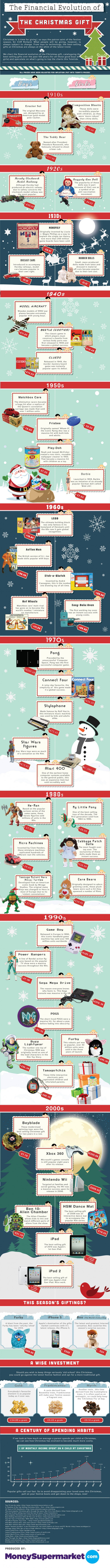 The Financial Evolution Of The Christmas Gift