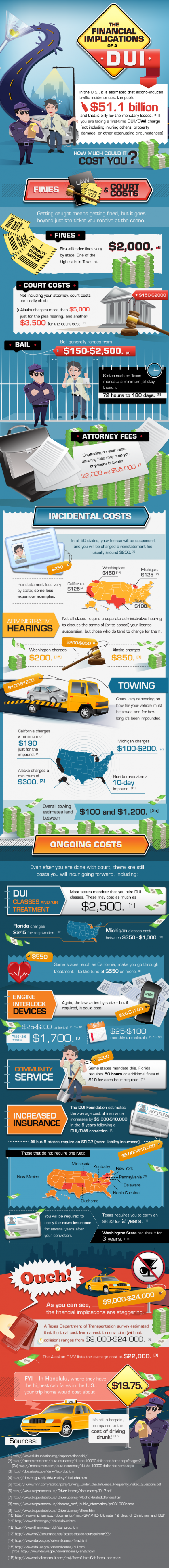 The Financial Implications of a DUI