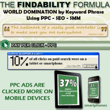 The Findability Formula: A Guide to Internet Marketing Infographic