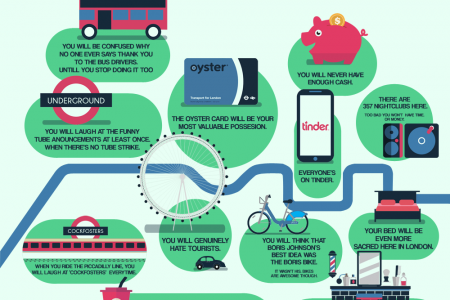 The First 12 Things You Will Start Doing When You Move to London Infographic