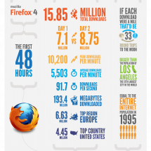 The First 48 Hours of Mozilla Firefox 4 Infographic