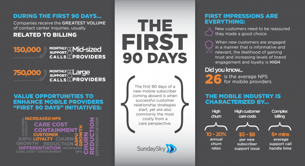 The First 90 Days Infographic