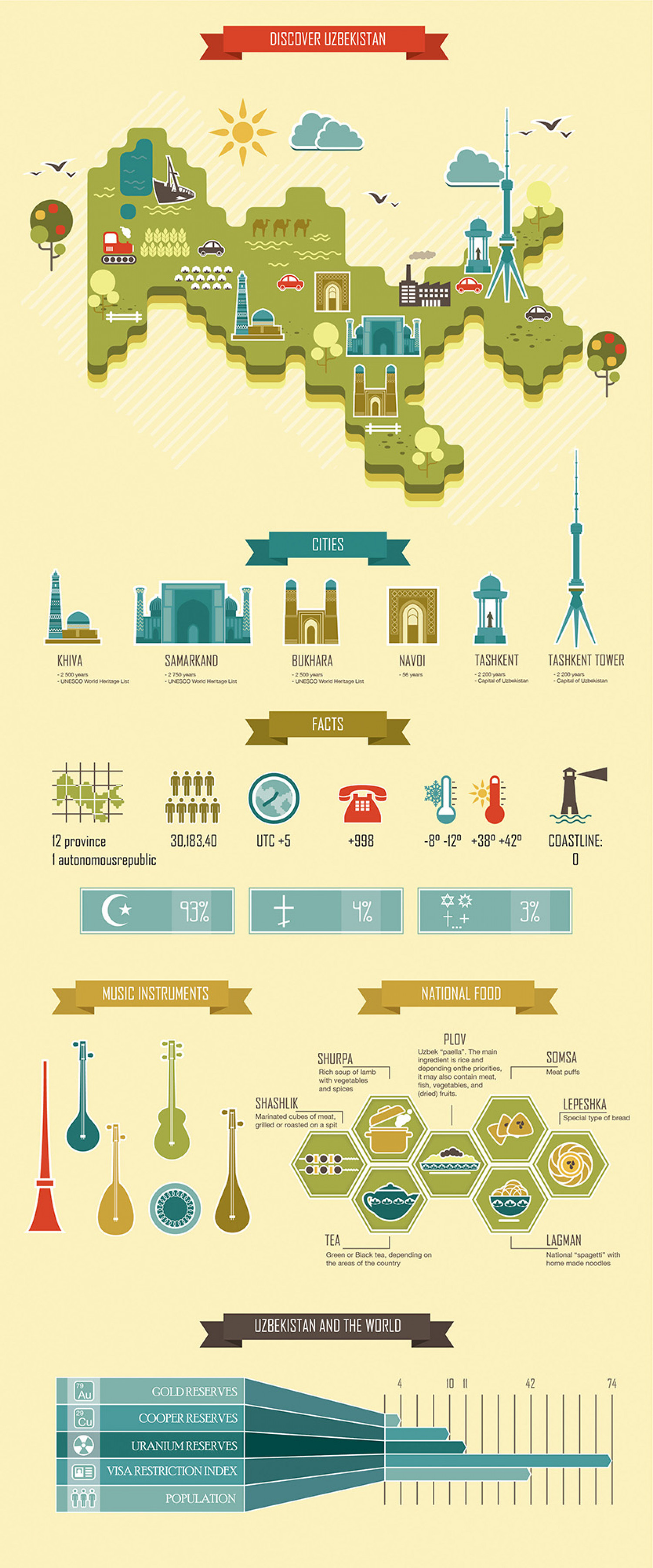 The first ever infographic about Uzbekistan. Infographic