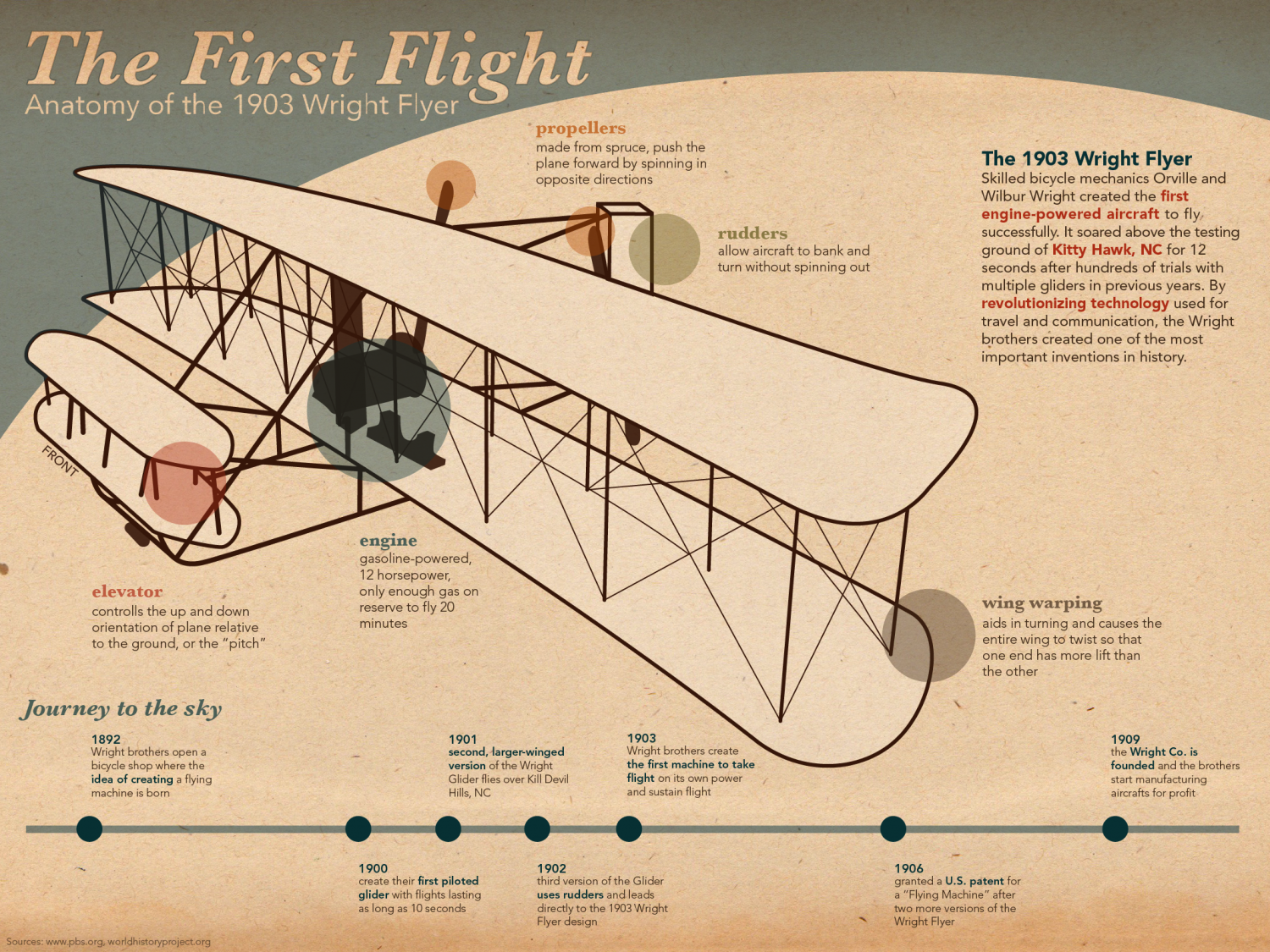 The First Flight: Anatomy of the 1903 Wright Flyer Infographic