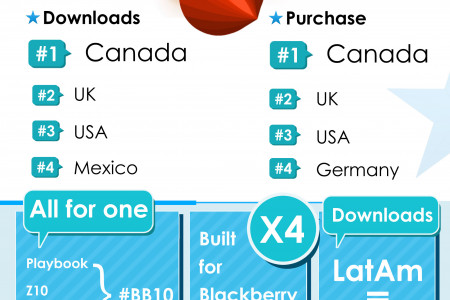 The First Million Is the Hardest: We hit the 1M users on BB10 :D! Infographic