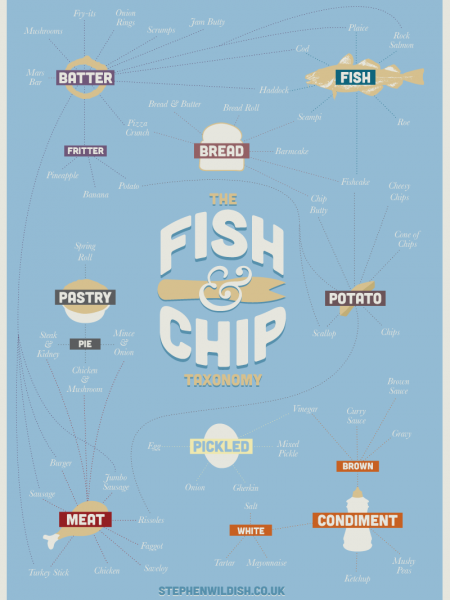 The Fish & Chip Taxonomy Infographic