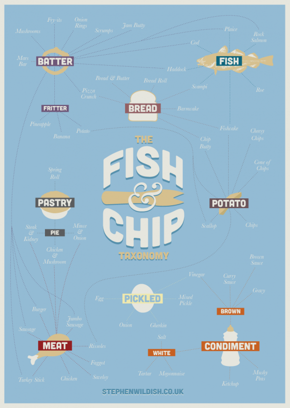 The Fish & Chip Taxonomy