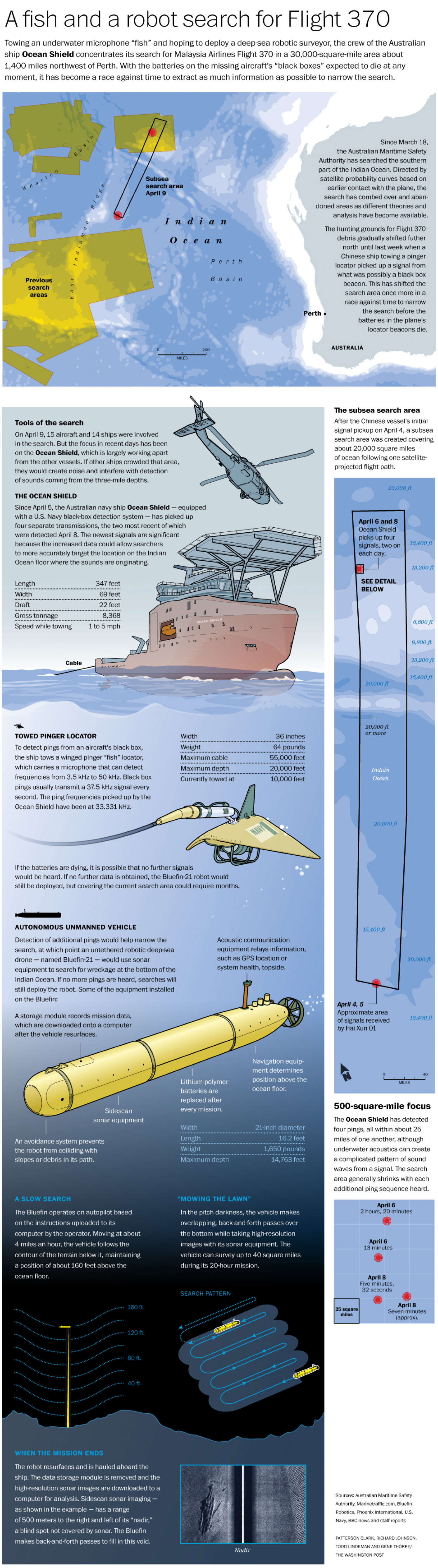 A Fish and a Robot search for Flight 370 Infographic