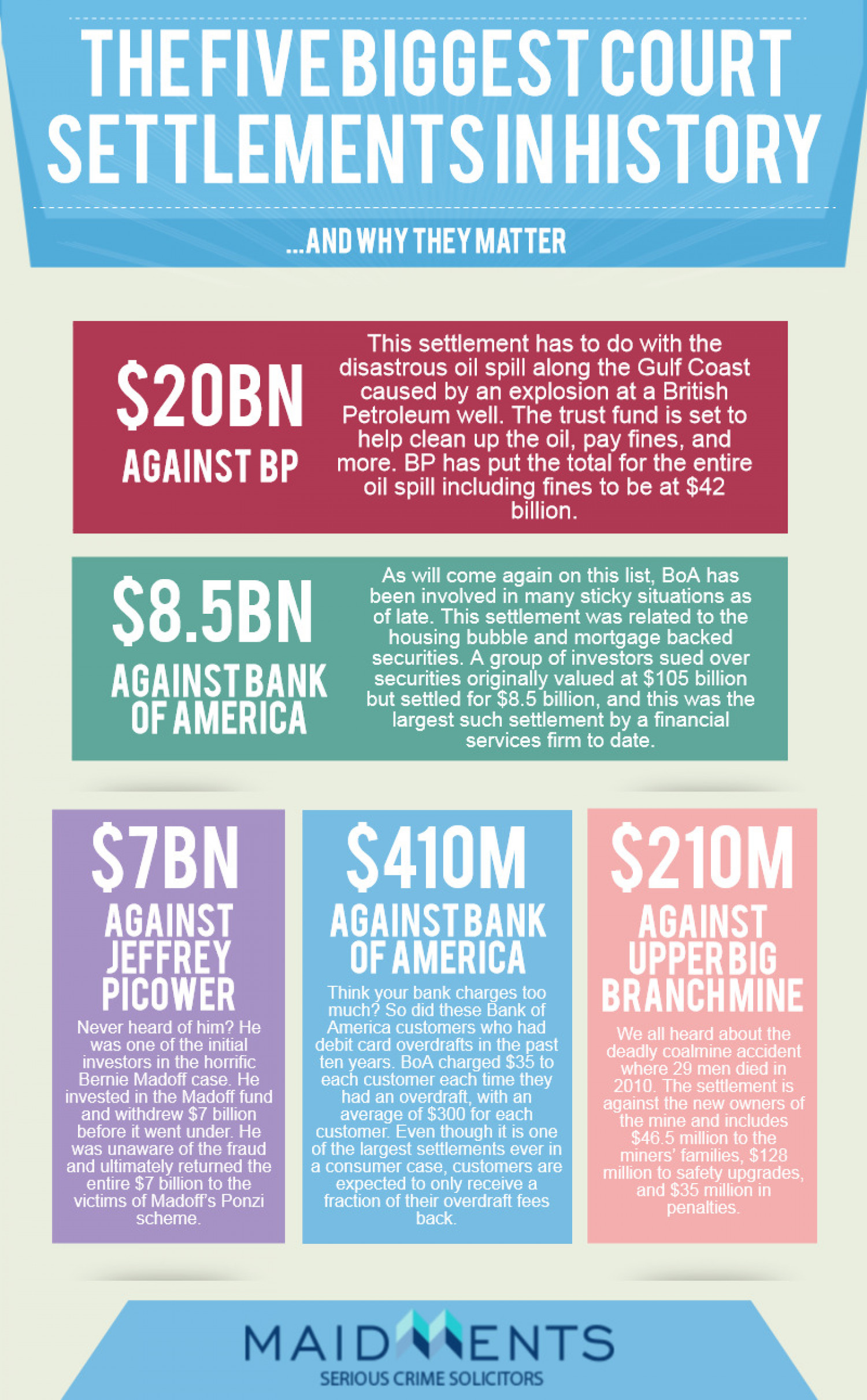 The Five Biggest Court Settlements in History Infographic