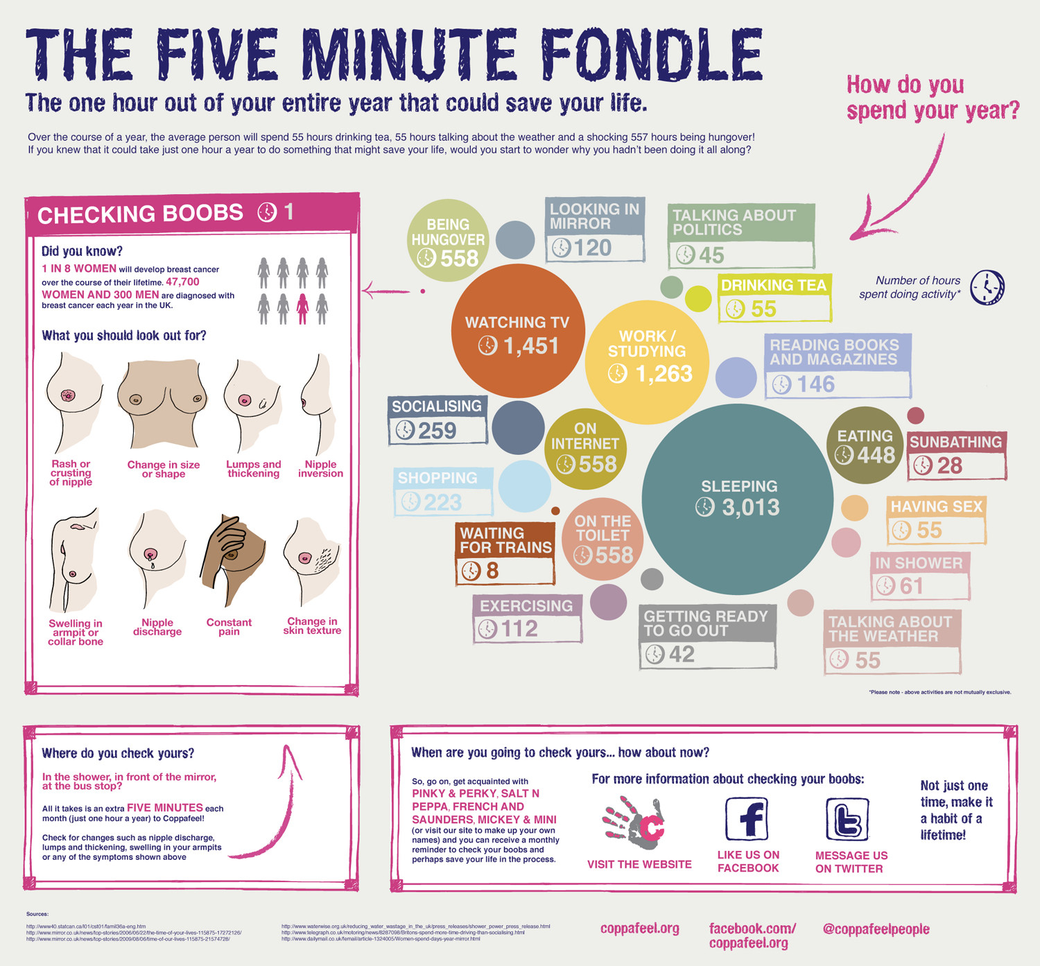 The Five Minute Fondle Infographic