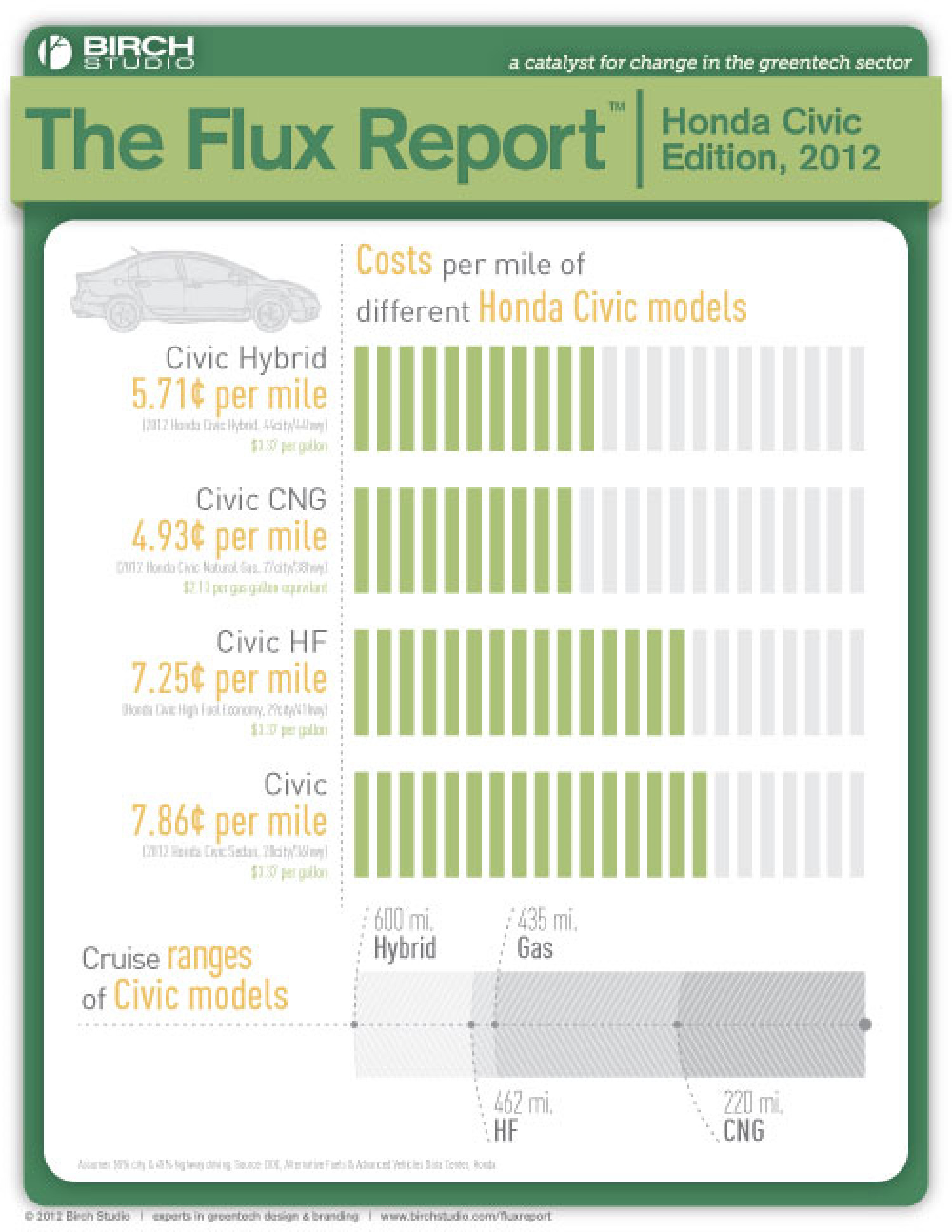 The Flux Report - Civic Edition Infographic