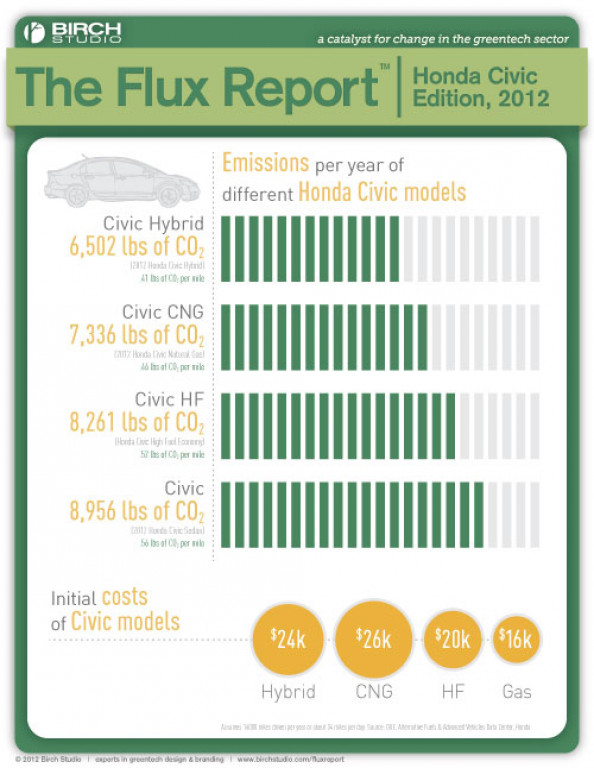 The Flux Report - Civic Emissions Infographic