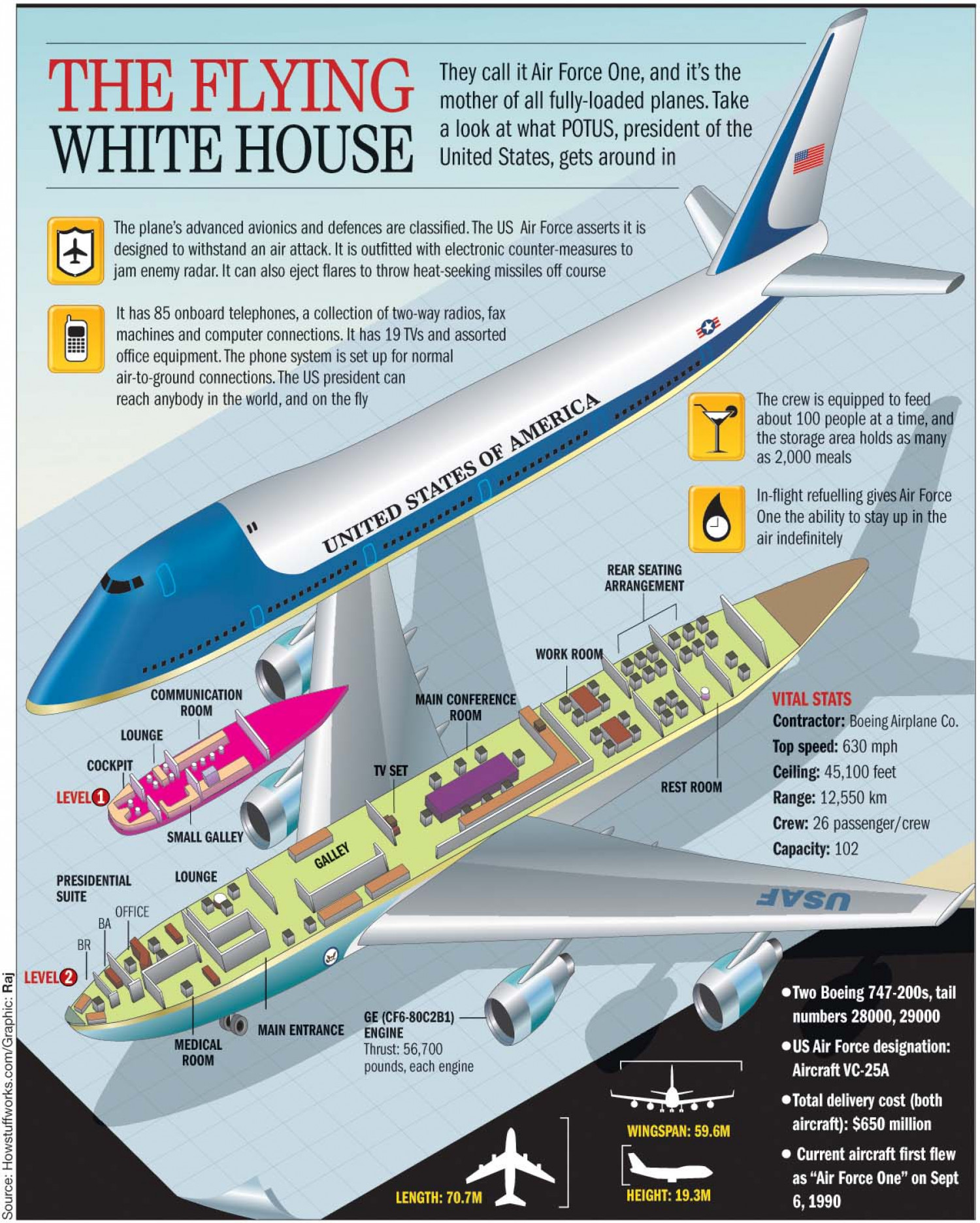 The Flying White House Infographic