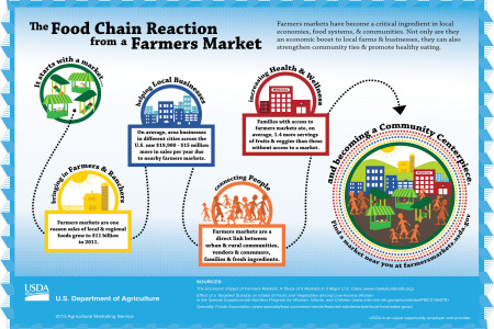 The Food Chain Reaction from a Farmers Market Infographic