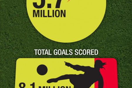 The Football League v I AM PLAYR Infographic