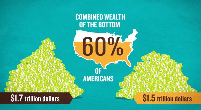 The Forbes 400 on a Plane: Wealth Inequality in America [Motion Infographic] - Holy Kaw!