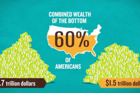 The Forbes 400 on a Plane: Wealth Inequality in America Infographic