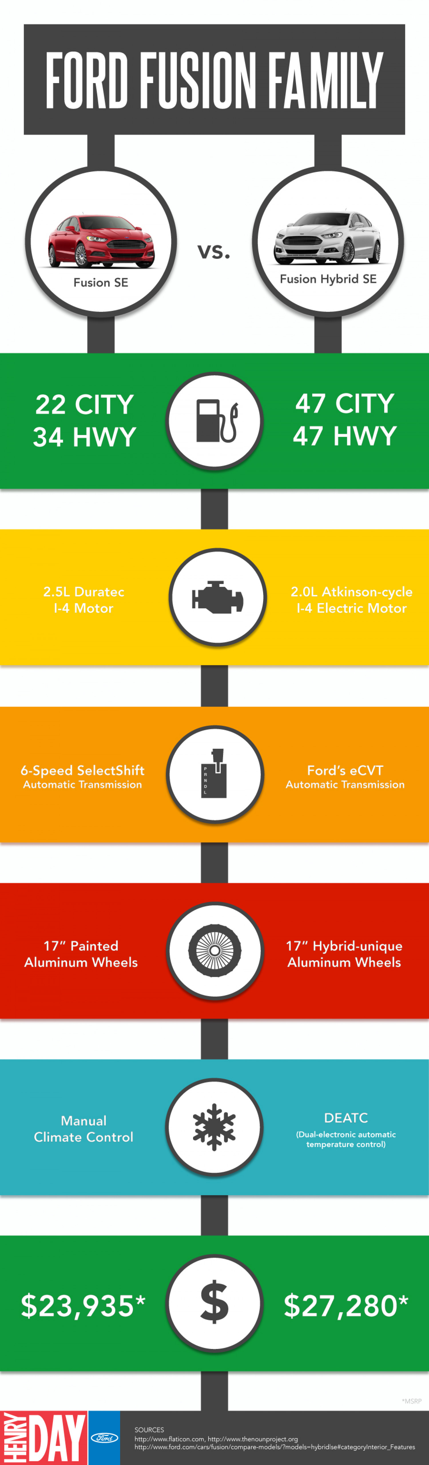 Ford Fusion Family Infographic