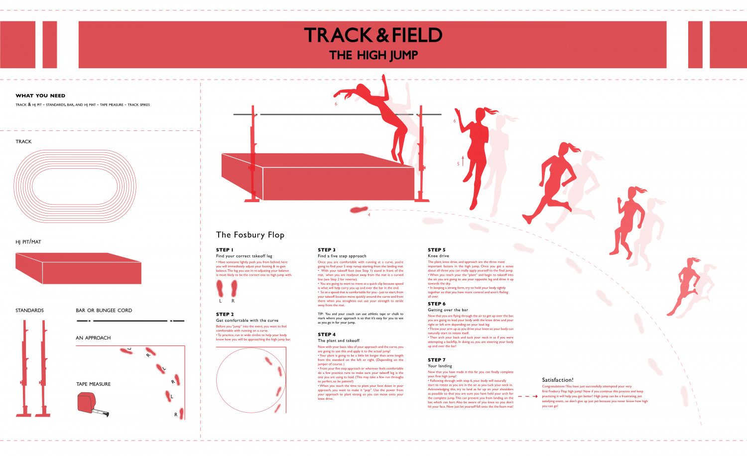 The Fosbury Flop  Infographic