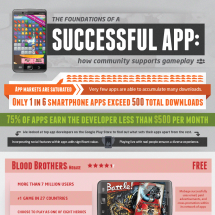 The Foundations of a Successful App Infographic