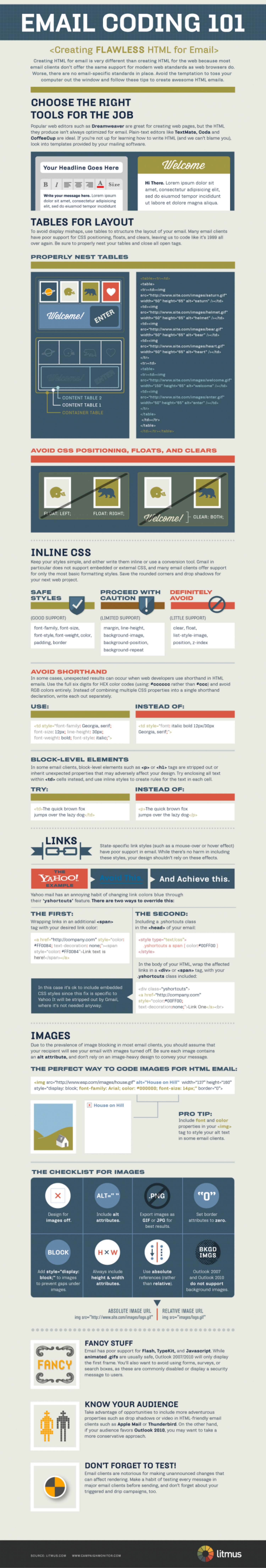The Foundations of Coding HTML Email Infographic