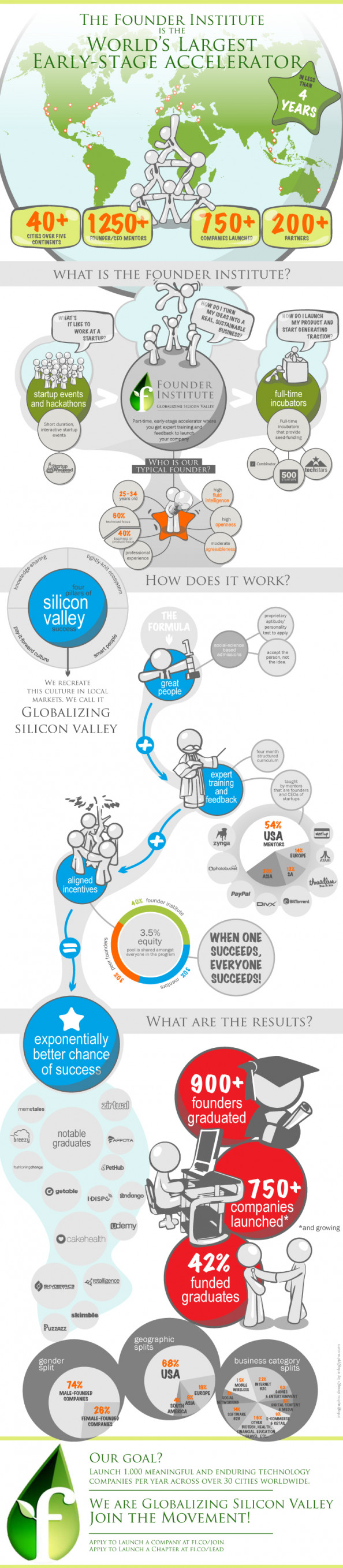 "The Founder Institute's Model for ""Globalizing Silicon Valley"" Infographic"