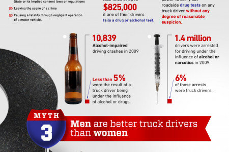 The Four Biggest Myths About Truckers Infographic