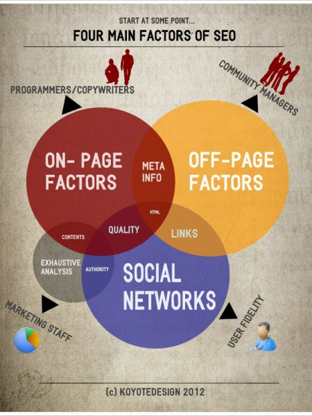 The Four Main Factors of SEO Infographic