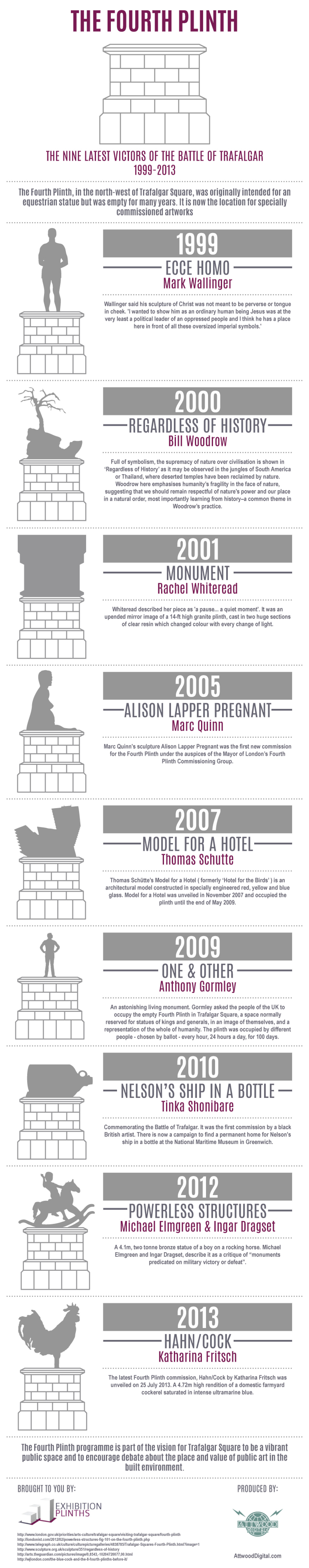 The Fourth Plinth Infographic