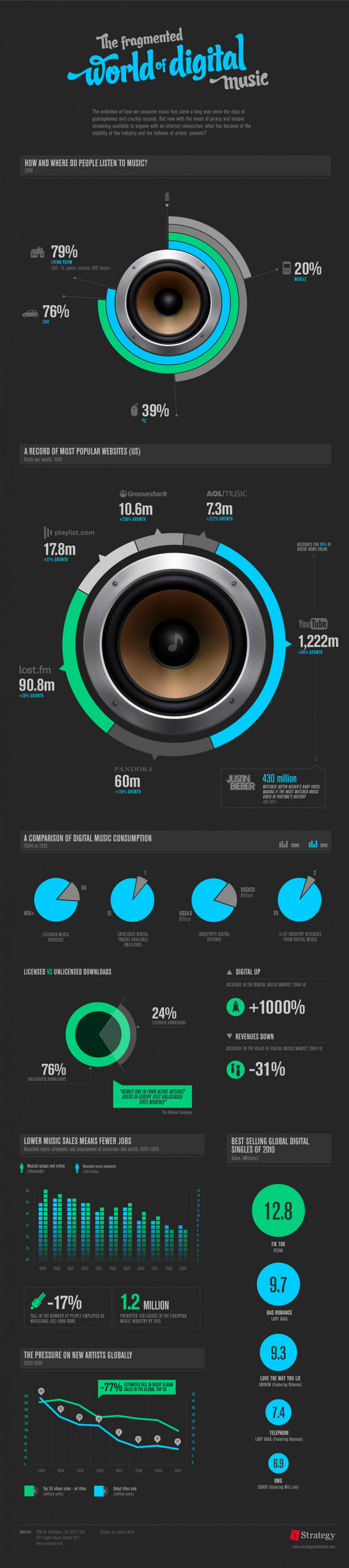 The Fragmented World of Digital Music Infographic