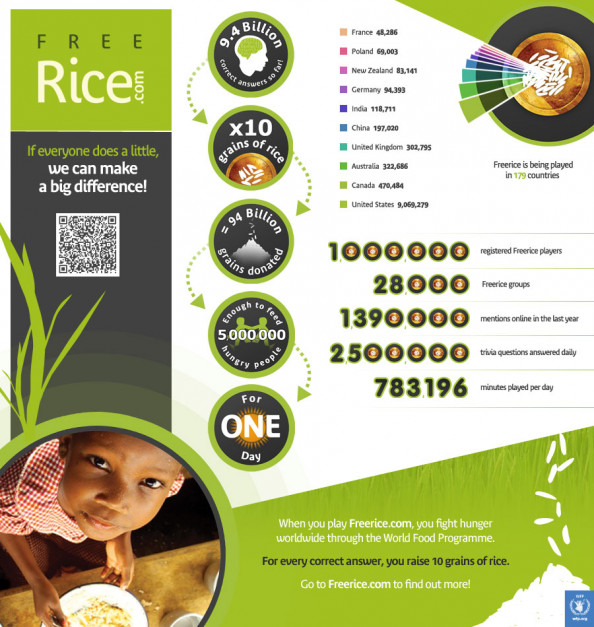 The Free Rice Phenomenon Infographic