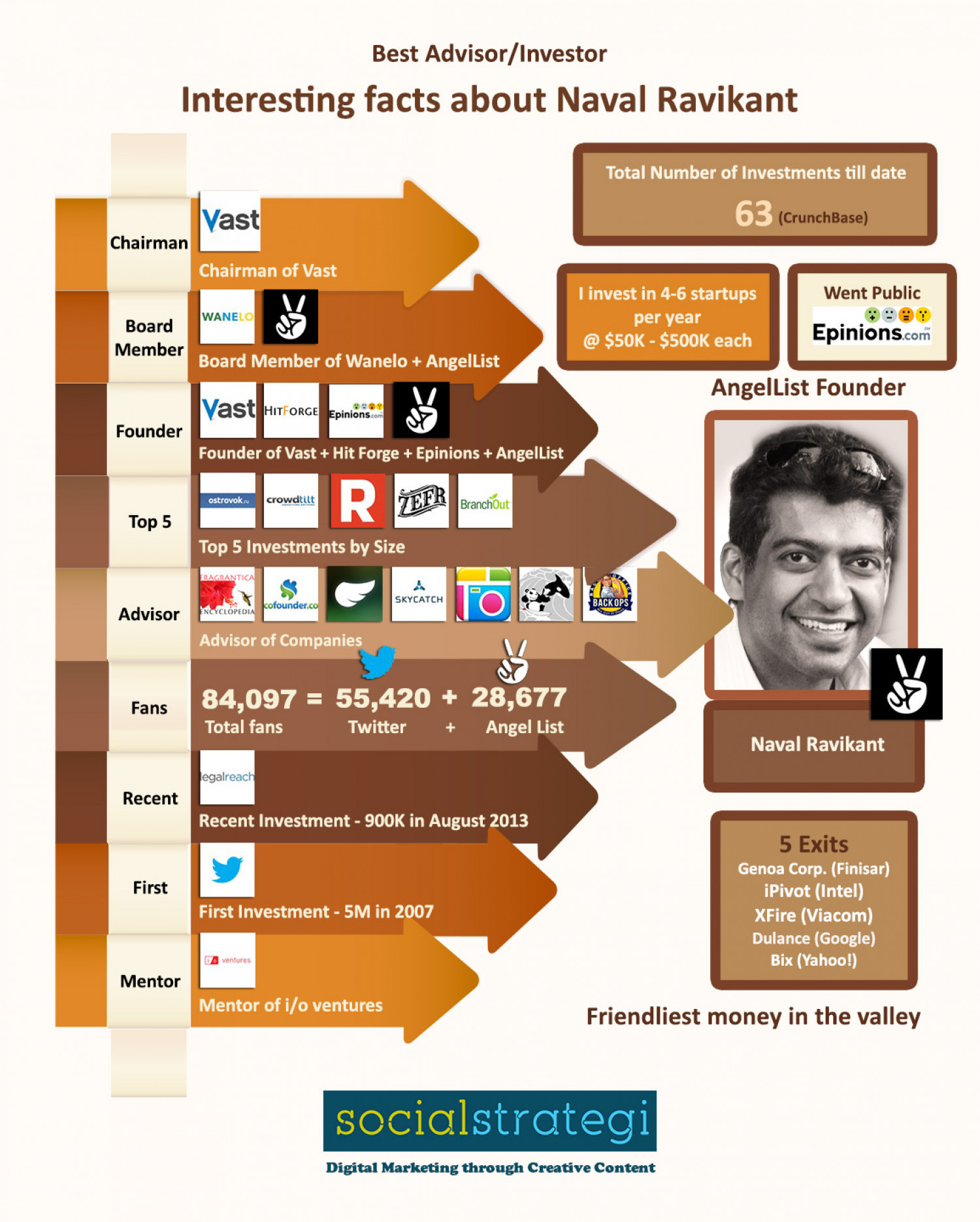 The friendliest money in the valley: Naval Ravikant Infographic