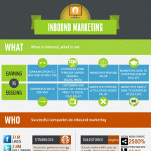 The Fundamentals of Inbound Marketing Infographic