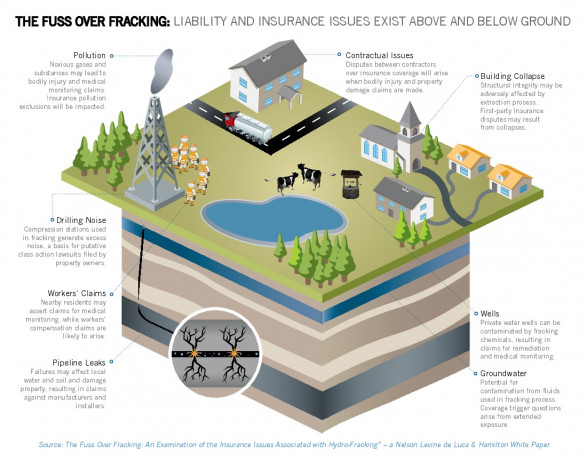 The Fuss Over Fracking: Liability and Insurance RIsks Exist Above and Below Ground