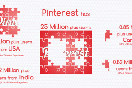 The (F)utility Of Pinterest Engagement Infographic