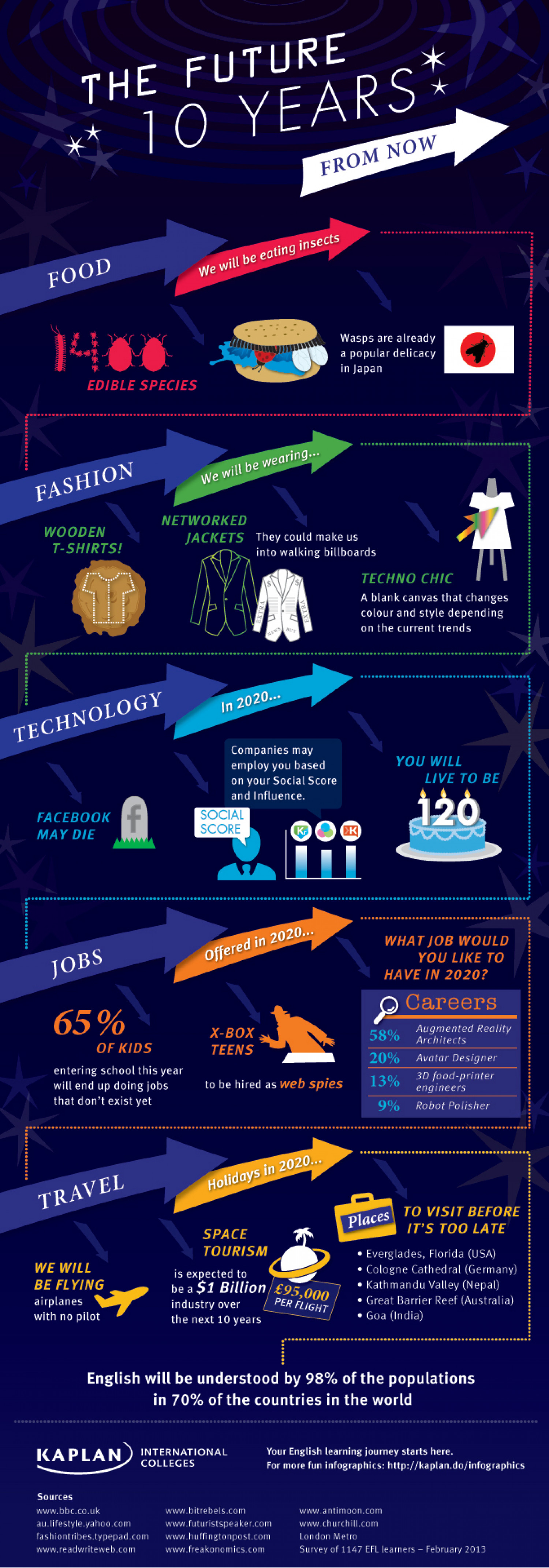 The Future 10 Years From Now Infographic