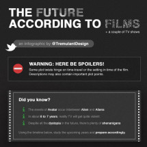 The Future According To Films Infographic