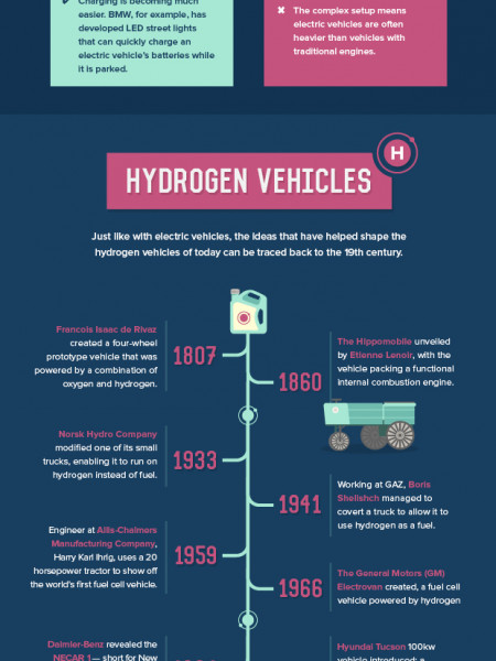 The Future of Alternative Fuels  Infographic