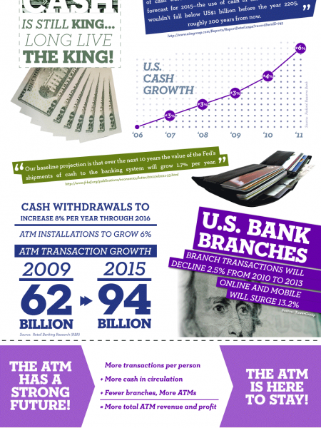 The Future of ATMs Infographic