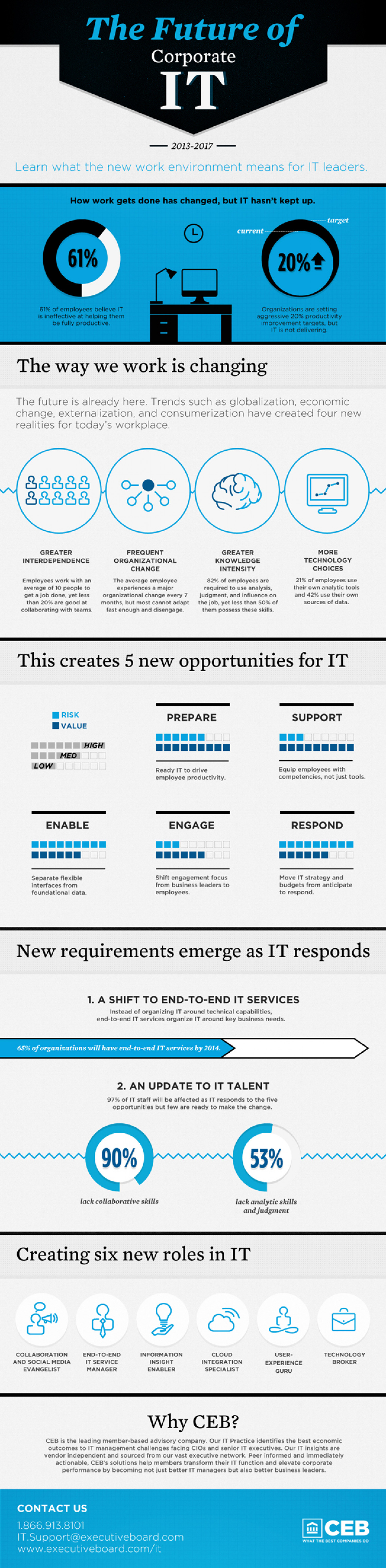 The Future of Corporate IT Infographic