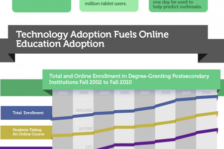 The Future of Education is Online and the Future is Now  Infographic