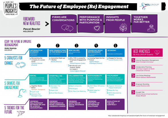 The Future of Employee (Re)Engagement