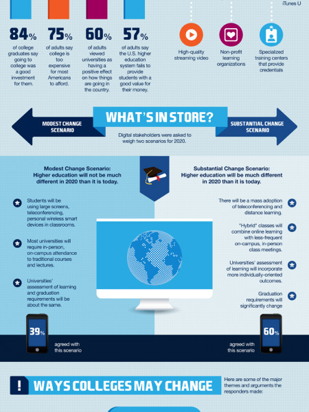 The Future of Higher Education Infographic