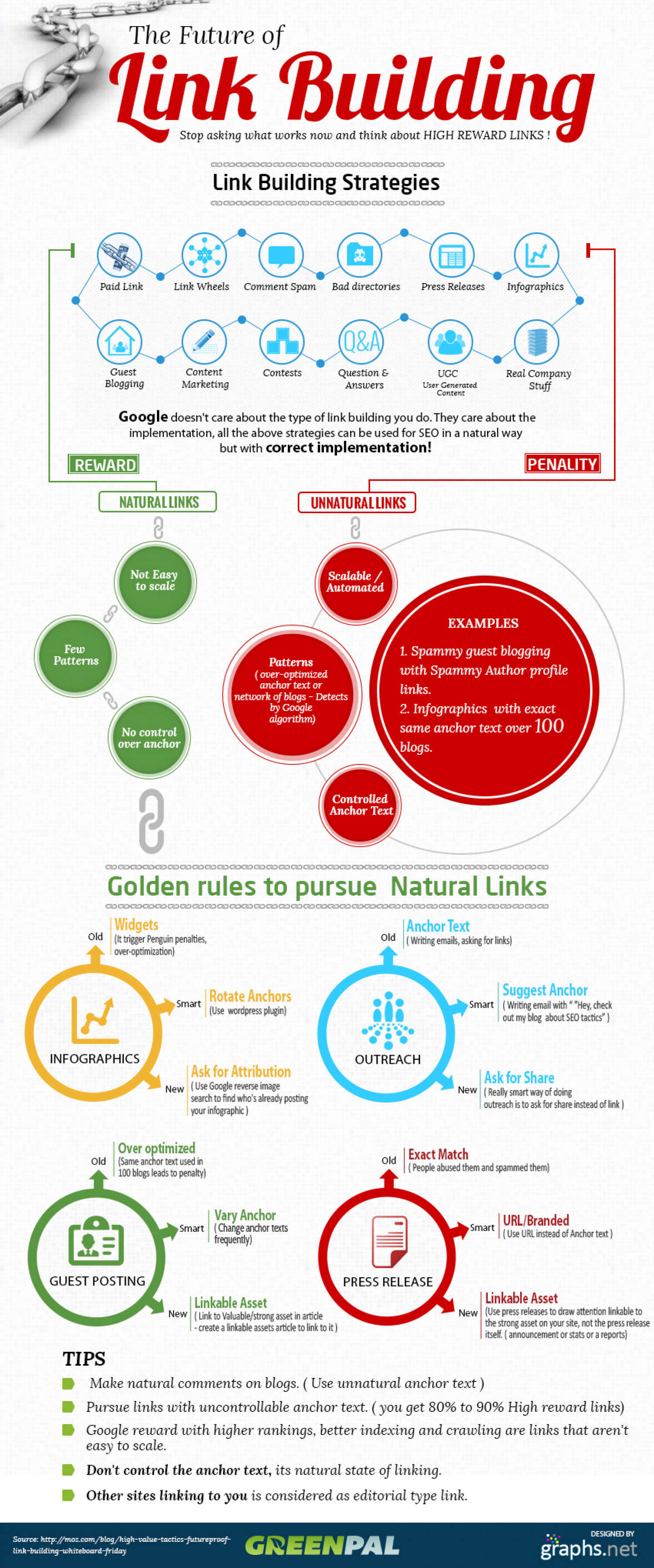 The Future of Linkbuilding Infographic