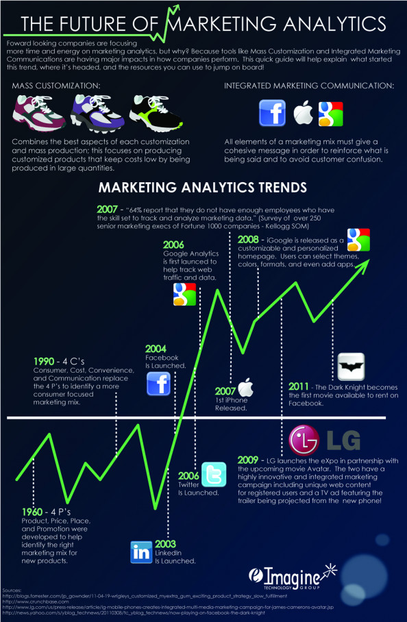 The Future of Marketing Analytics Infographic