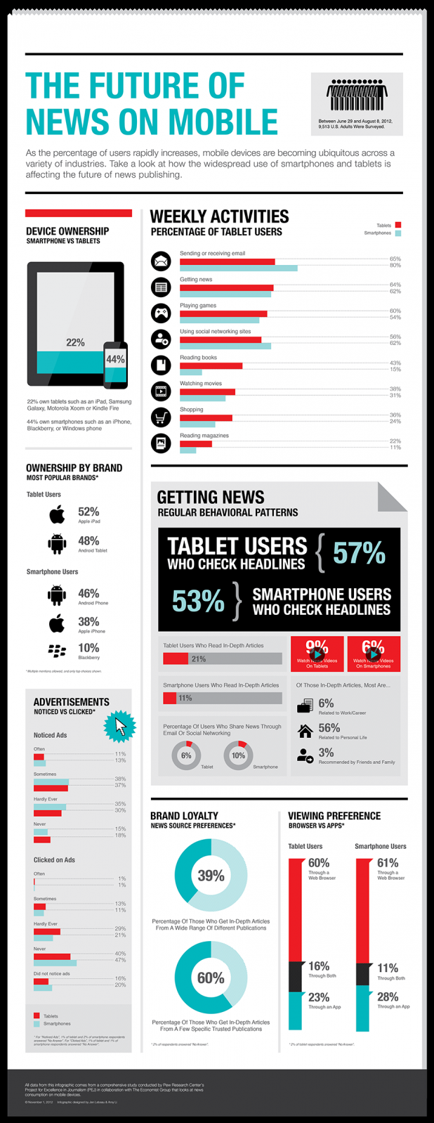 The Future of News on Mobile