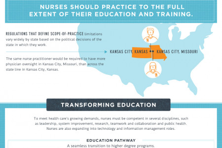 The Future of Nursing Infographic