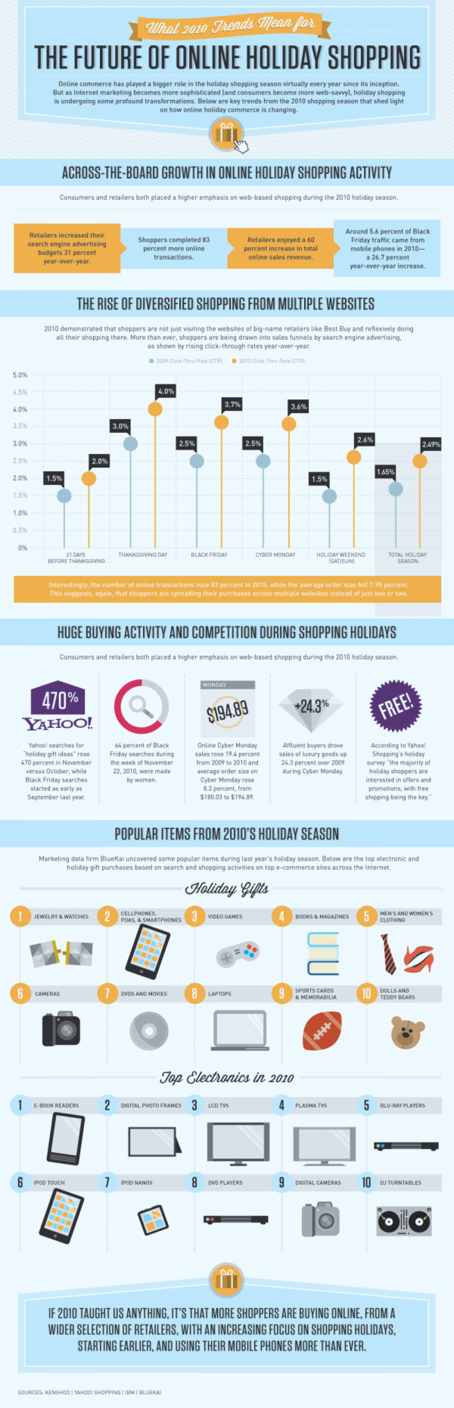 The Future of Online Holiday Shopping Infographic