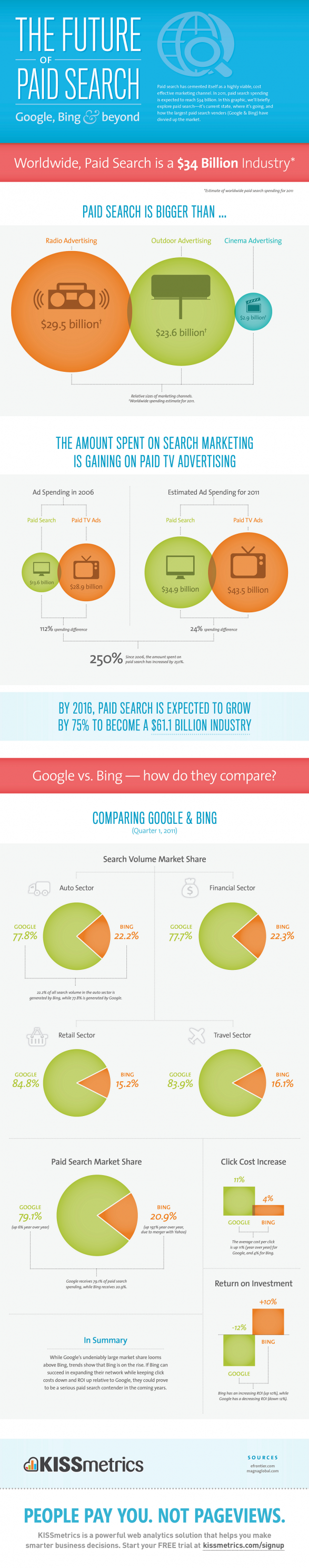 The Future of Paid Search � Google, Bing & Beyond